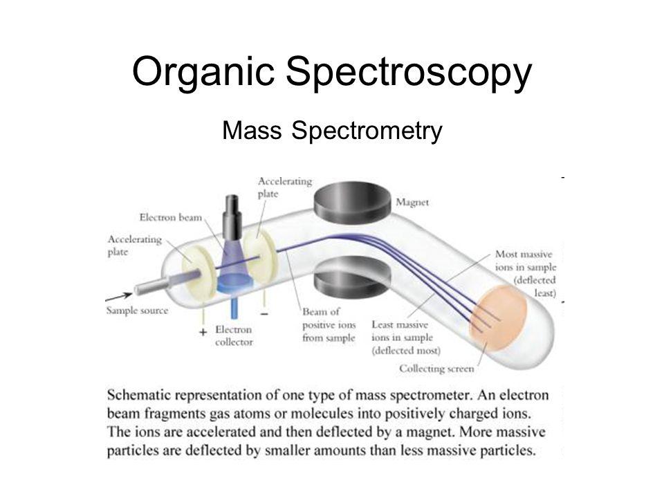 General The mass spectrum is a plot of ion abundance versus m/e ratio (mass/charge ratio).