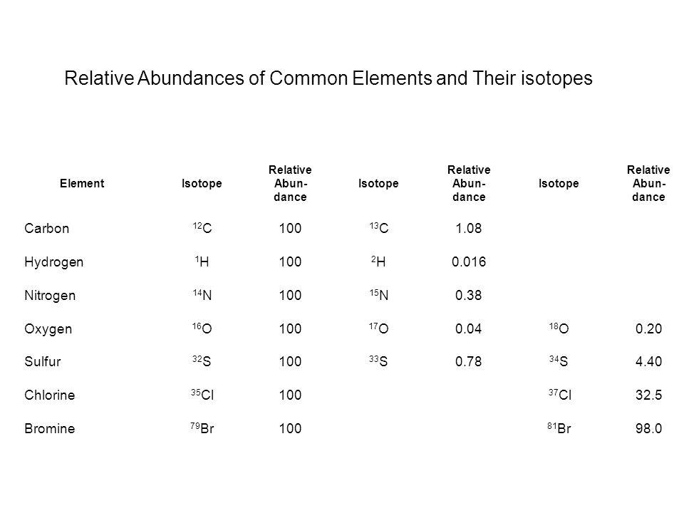 Example: 3-pentanone, C 5 H 10 O %(M + 1) = 100 (M + 1)/M = 1.08 x # C atoms + 0.016 x # H atoms + 0.04 x # O atoms = 1.08 x 5 + 0.016 x 10 + 0.04 x 1= 5.60 Actual spectrum: [1% (M +1)/17.4% (M)] x 100 = 5.75