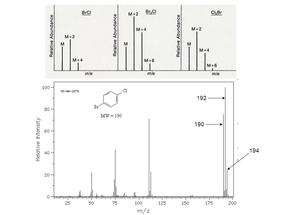 Determining the Molecular Formula from the Molecular Ion: High Resolution MS (HRMS) Using low resolution (LR) MS, you could not distinguish between the following molecular formulas, each of which has a mass of 60: C 3 H 8 O = (3 x 12) + (8 x 1) + 16 = 60 C 2 H 8 N 2 = (2 x 12) + (8 x 1) + (2 x 14) = 60 C 2 H 4 O 2 = (2 x 12) + (4 x 1) + (2 x 16) = 60 CH 4 N 2 O = 12 + (4 x 1) + (2 x 14) + 16 = 60 However, they can be distinguished using HRMS.