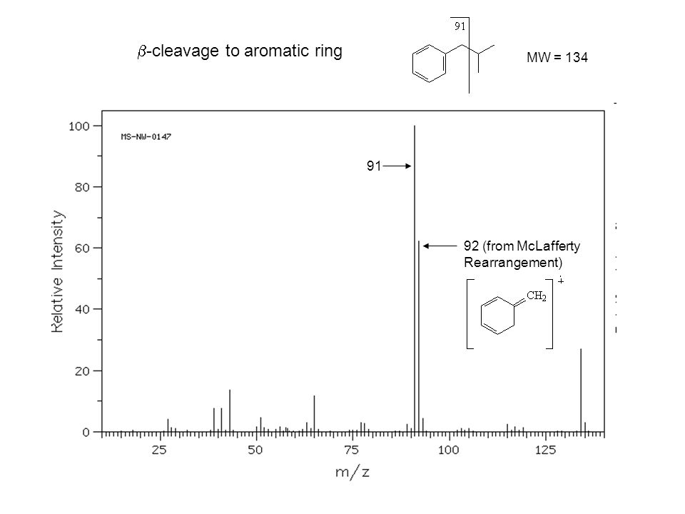 43 Cleavage  to carbonyl groups MW = 86