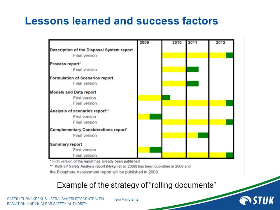 SÄTEILYTURVAKESKUS STRÅLSÄKERHETSCENTRALEN RADIATION AND NUCLEAR SAFETY AUTHORITY Tero Varjoranta Lessons learned and success factors Example of the strategy of rolling documents