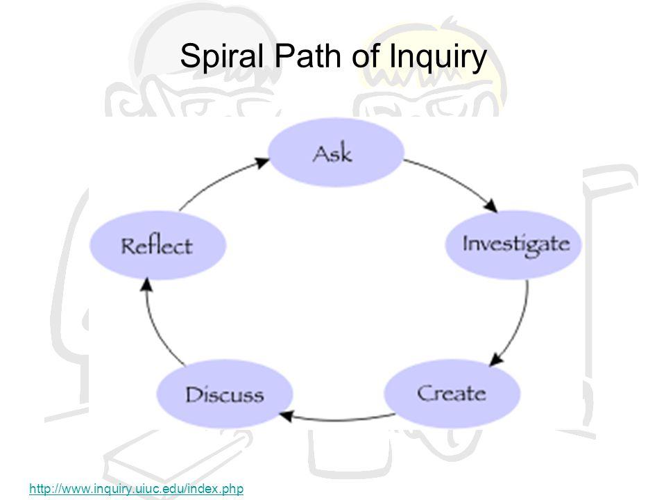 Spiral Path of Inquiry http://www.inquiry.uiuc.edu/index.php