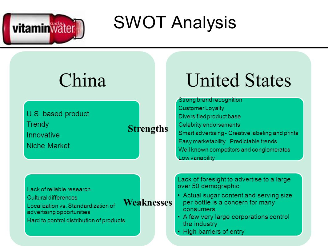 SWOT Analysis China U.S. based product Trendy Innovative Niche Market Lack of reliable research Cultural differences Localization vs. Standardization
