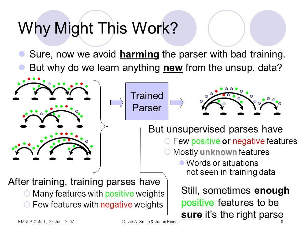 EMNLP-CoNLL, 29 June 2007David A. Smith & Jason Eisner8 Why Might This Work.