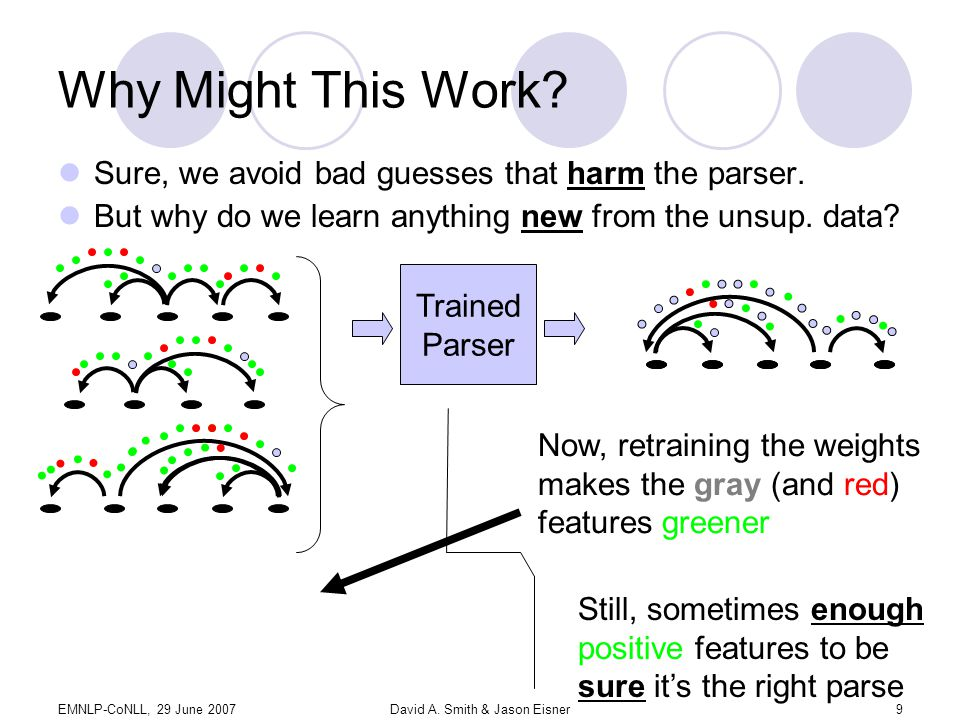 EMNLP-CoNLL, 29 June 2007David A. Smith & Jason Eisner9 Why Might This Work.