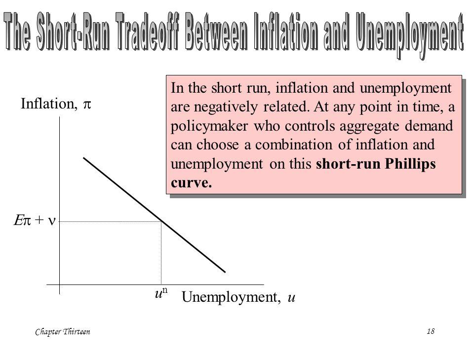 Chapter Thirteen18 unun Inflation,  Unemployment, u  + In the short run, inflation and unemployment are negatively related.