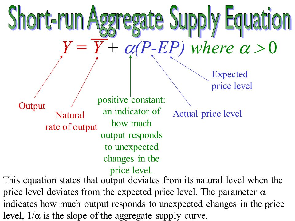 Chapter Thirteen5 Y = Y +  (P-EP) where  Output Actual price level positive constant: an indicator of how much output responds to unexpected changes in the price level.