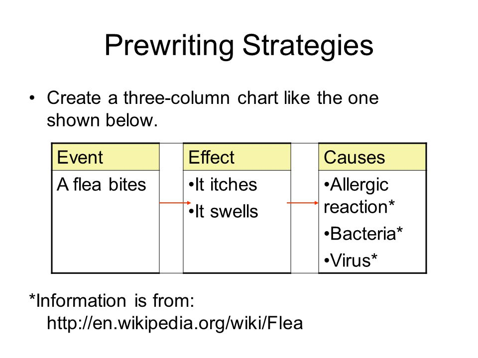 Prewriting Strategies Create a three-column chart like the one shown below.