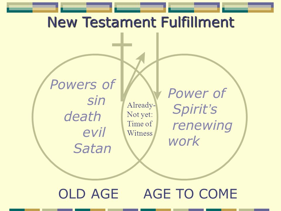 Powers of sin death evil Satan Power of Spirit's renewing work AGE TO COMEOLD AGE New Testament Fulfillment Already- Not yet: Time of Witness
