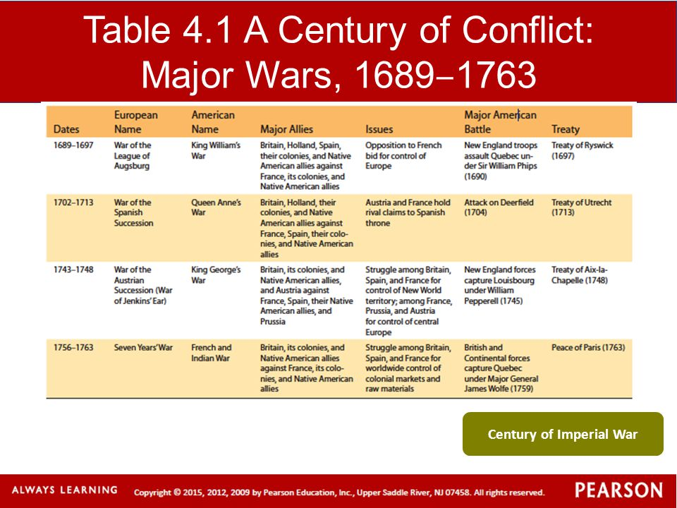 Table 4.1 A Century of Conflict: Major Wars, 1689 ‒ 1763 Century of Imperial War