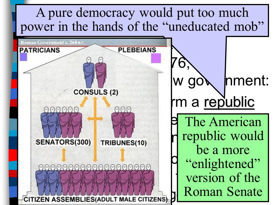 When Americans declared independence in 1776, they needed to form a new government: republic –They wanted to form a republic where citizens vote for e