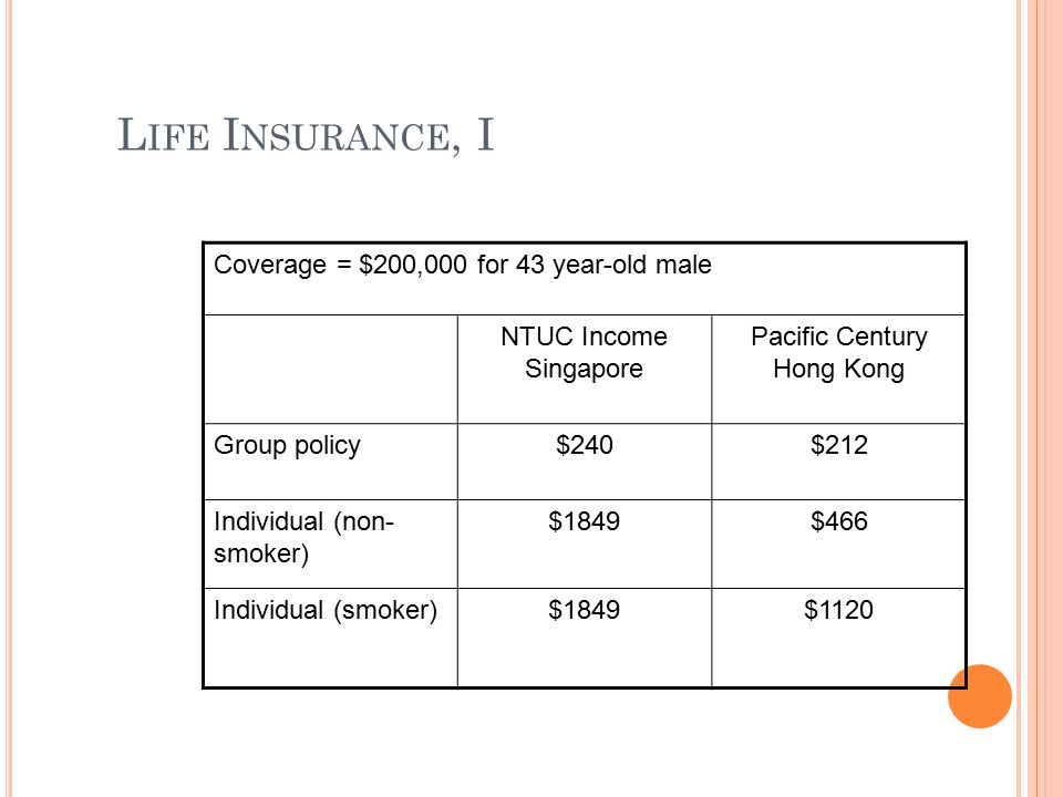 L IFE I NSURANCE, I Coverage = $200,000 for 43 year-old male NTUC Income Singapore Pacific Century Hong Kong Group policy$240$212 Individual (non- smo