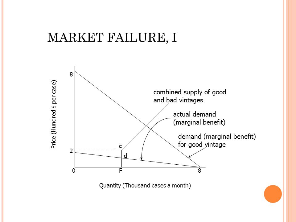 0 2 8 F8 c d combined supply of good and bad vintages actual demand (marginal benefit) demand (marginal benefit) for good vintage Quantity (Thousand c