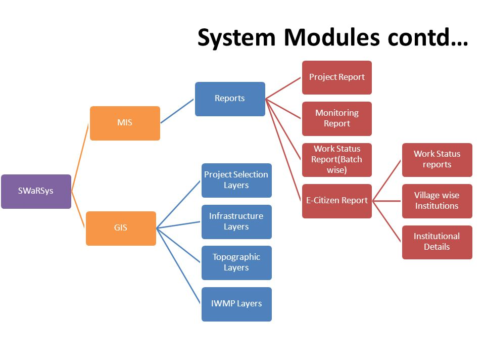 System Modules contd… SWaRSysMISReportsProject Report Monitoring Report Work Status Report(Batch wise) E-Citizen Report Work Status reports Village wise Institutions Institutional Details GIS Project Selection Layers Infrastructure Layers Topographic Layers IWMP Layers