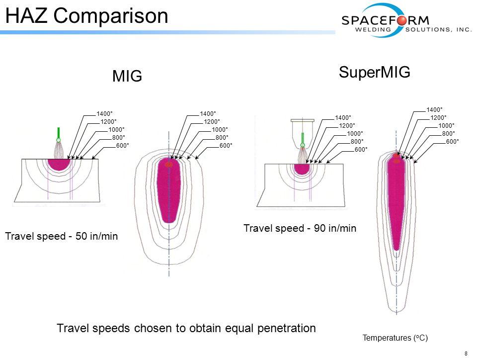 8 HAZ Comparison MIG SuperMIG 1400° 1200° 1000° 800° 600° 1400° 1200° 1000° 800° 600° 1400° 1200° 1000° 800° 600° 1400° 1200° 1000° 800° 600° Temperatures ( o C) Travel speeds chosen to obtain equal penetration Travel speed - 50 in/min Travel speed - 90 in/min