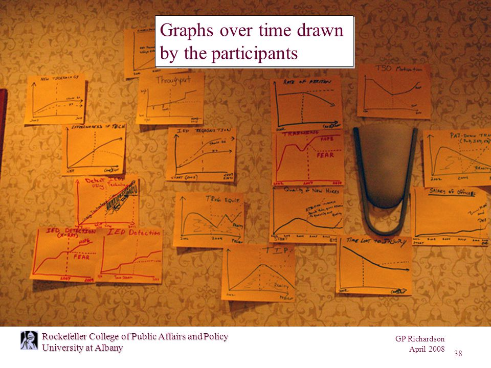 GP Richardson April 2008 38 Rockefeller College of Public Affairs and Policy University at Albany Graphs over time drawn by the participants