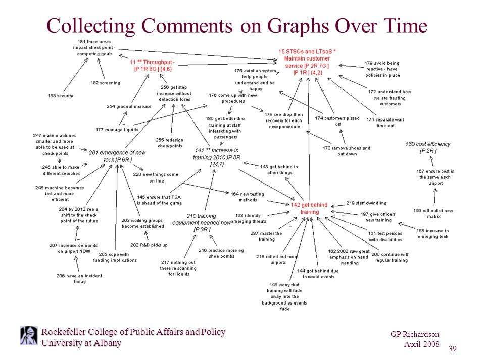 GP Richardson April 2008 39 Rockefeller College of Public Affairs and Policy University at Albany Collecting Comments on Graphs Over Time