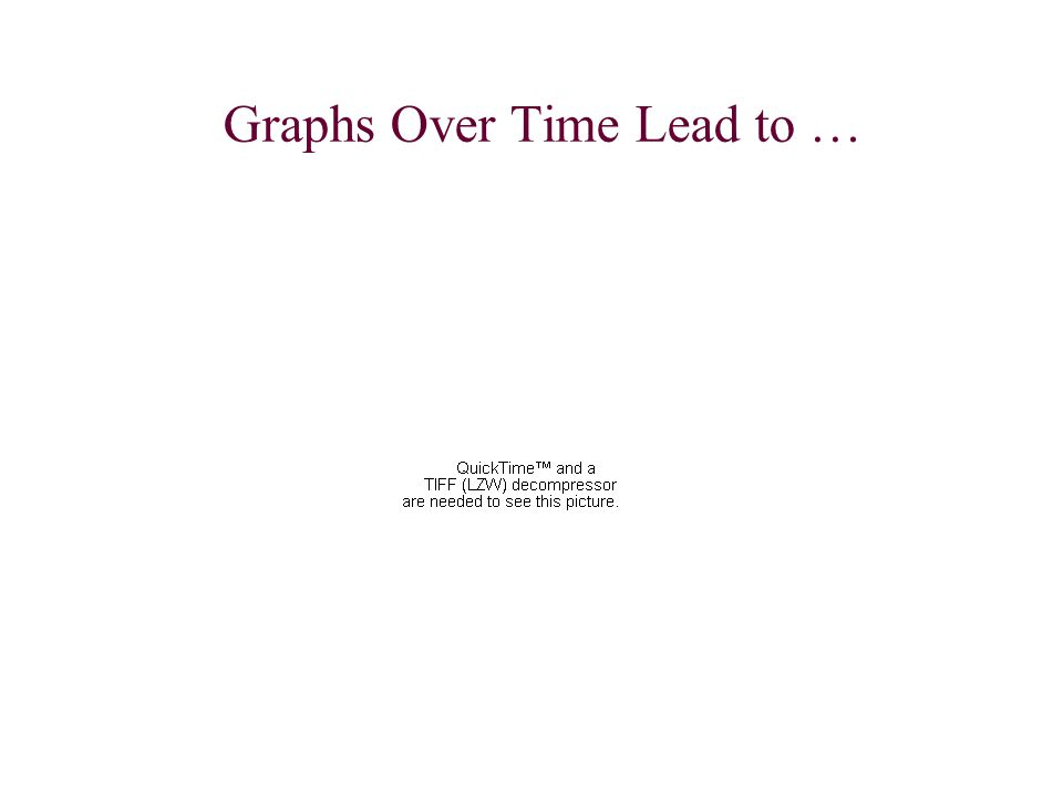 GP Richardson April 2008 55 Rockefeller College of Public Affairs and Policy University at Albany Graphs Over Time Lead to …