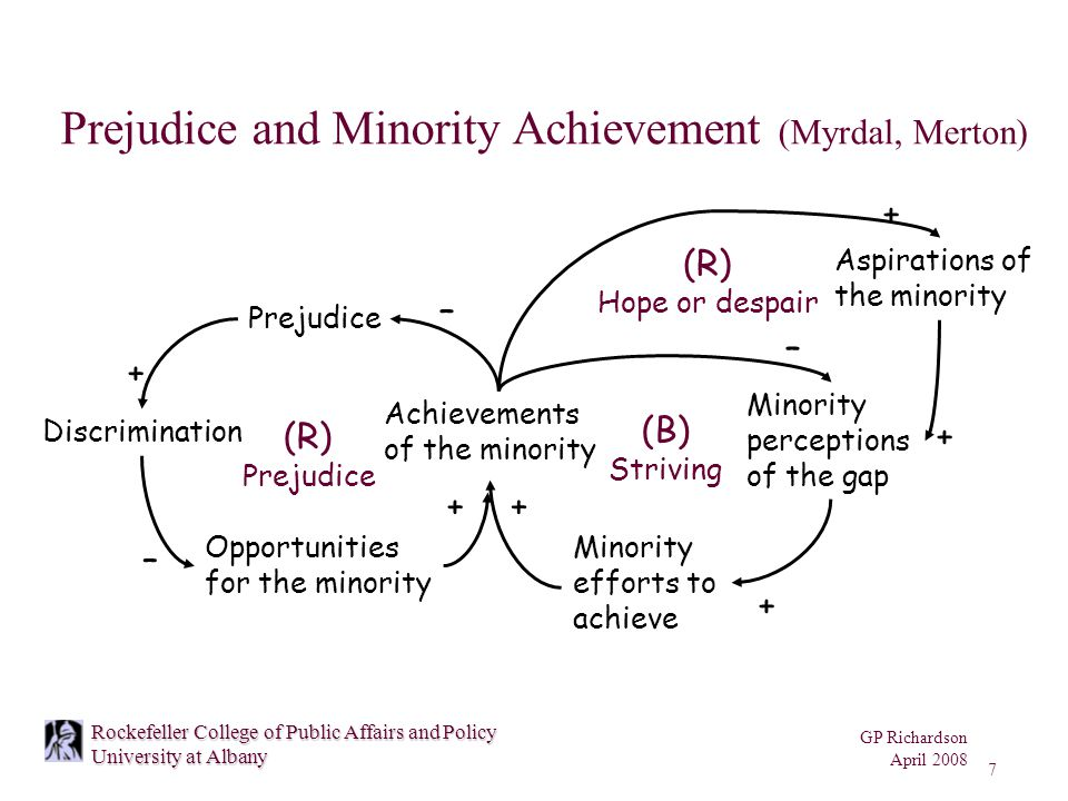 GP Richardson April 2008 7 Rockefeller College of Public Affairs and Policy University at Albany Prejudice and Minority Achievement (Myrdal, Merton) Prejudice Discrimination Opportunities for the minority Achievements of the minority – + – + (R) Prejudice Aspirations of the minority Minority efforts to achieve Minority perceptions of the gap + + – + (B) Striving + (R) Hope or despair