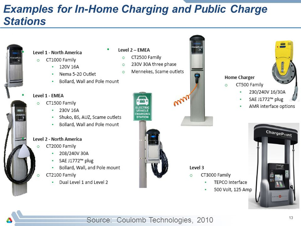 13 Examples for In-Home Charging and Public Charge Stations 13 Source: Coulomb Technologies, 2010