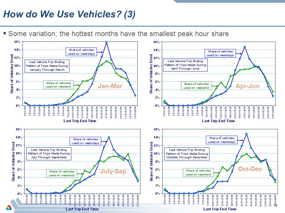 16 Jan-MarApr-Jun July-Sep Oct-Dec How do We Use Vehicles? (3)  Some variation; the hottest months have the smallest peak hour share