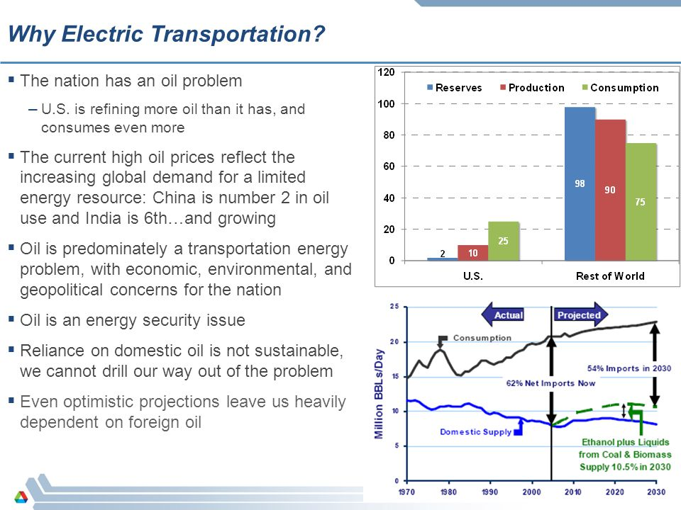 2 Why Electric Transportation?  The nation has an oil problem – U.S. is refining more oil than it has, and consumes even more  The current high oil
