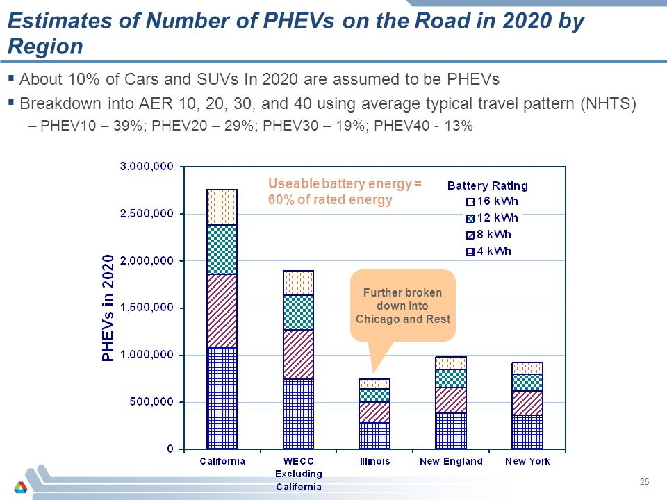 25 Estimates of Number of PHEVs on the Road in 2020 by Region  About 10% of Cars and SUVs In 2020 are assumed to be PHEVs  Breakdown into AER 10, 20