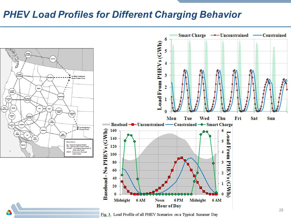 26 PHEV Load Profiles for Different Charging Behavior