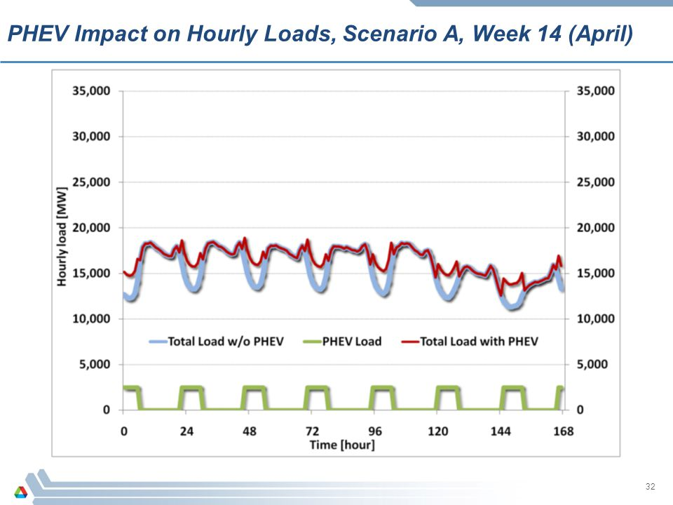 32 PHEV Impact on Hourly Loads, Scenario A, Week 14 (April)