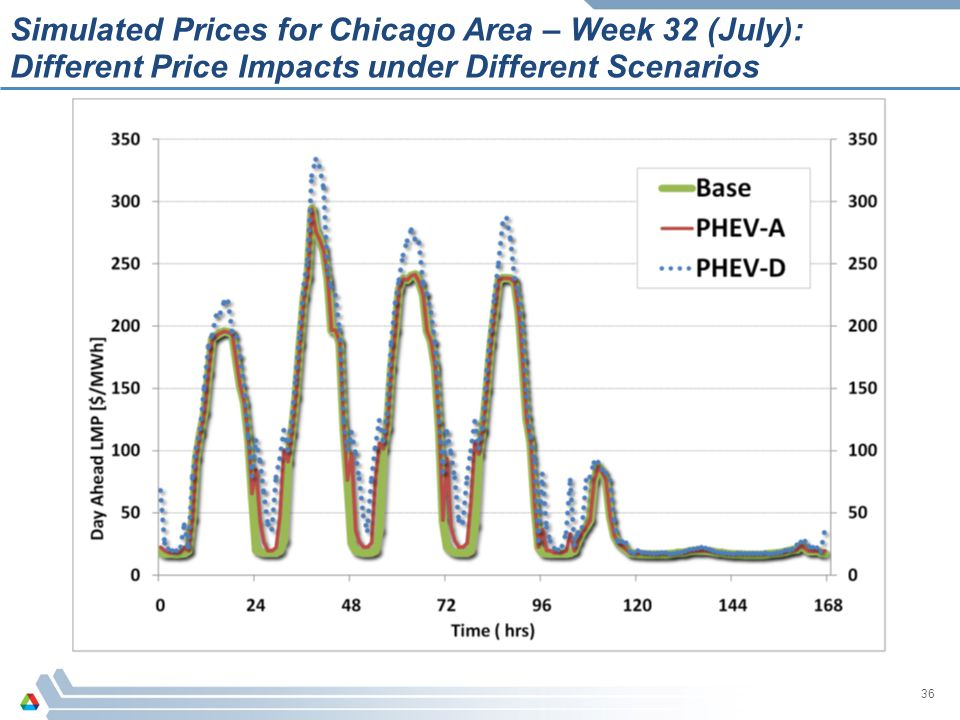 36 Simulated Prices for Chicago Area – Week 32 (July): Different Price Impacts under Different Scenarios