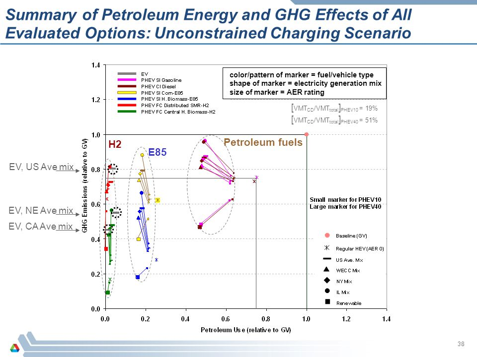 38 color/pattern of marker = fuel/vehicle type shape of marker = electricity generation mix size of marker = AER rating color/pattern of marker = fuel
