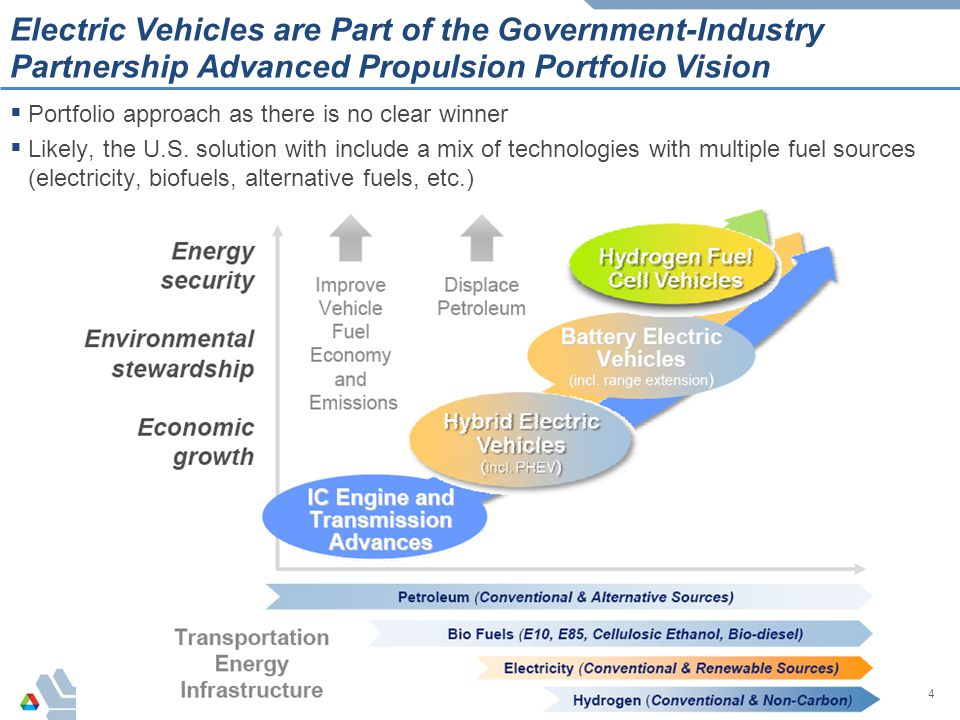 4 Electric Vehicles are Part of the Government-Industry Partnership Advanced Propulsion Portfolio Vision  Portfolio approach as there is no clear win