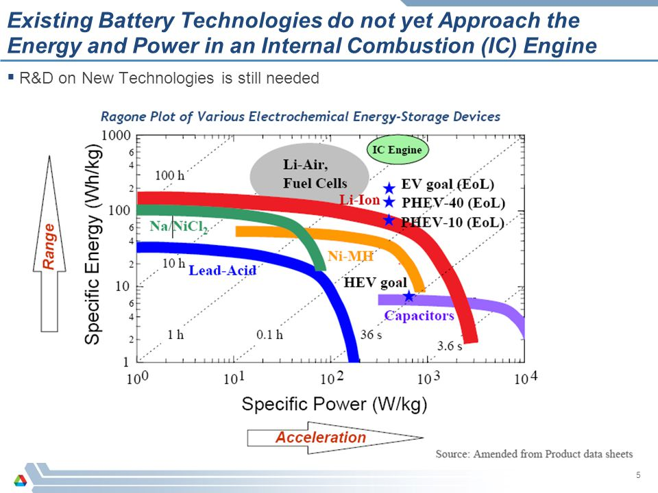 5 Existing Battery Technologies do not yet Approach the Energy and Power in an Internal Combustion (IC) Engine  R&D on New Technologies is still need