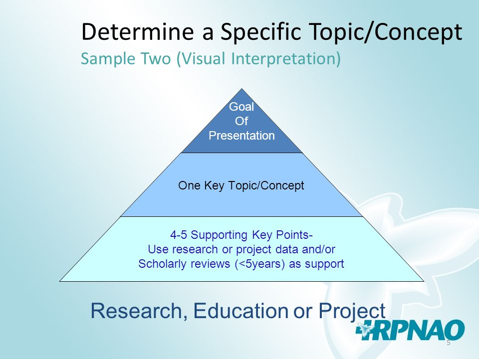 5 Determine a Specific Topic/Concept Sample Two (Visual Interpretation) Goal Of Presentation One Key Topic/Concept 4-5 Supporting Key Points- Use research or project data and/or Scholarly reviews (<5years) as support Research, Education or Project