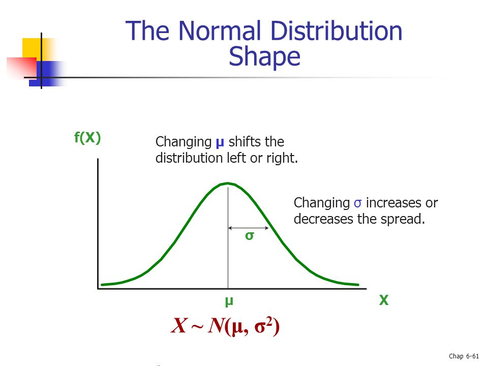 Basic Business Statistics, 10e © 2006 Prentice-Hall, Inc. Chap 6-61 The Normal Distribution Shape X f(X) μ σ Changing μ shifts the distribution left o