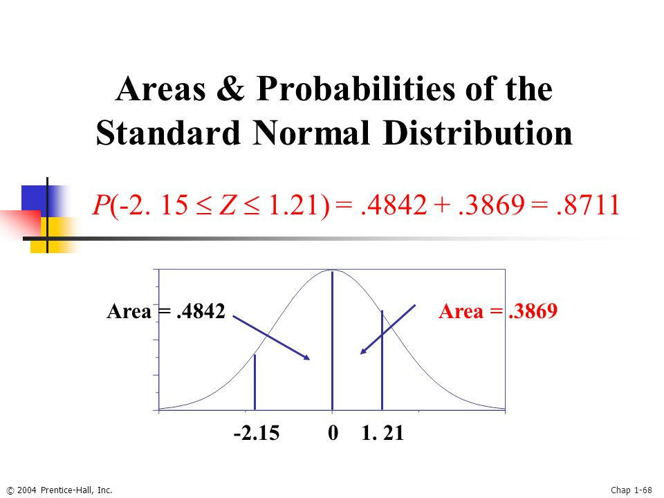 © 2004 Prentice-Hall, Inc.Chap 1-68 Areas & Probabilities of the Standard Normal Distribution 0 P(-2.
