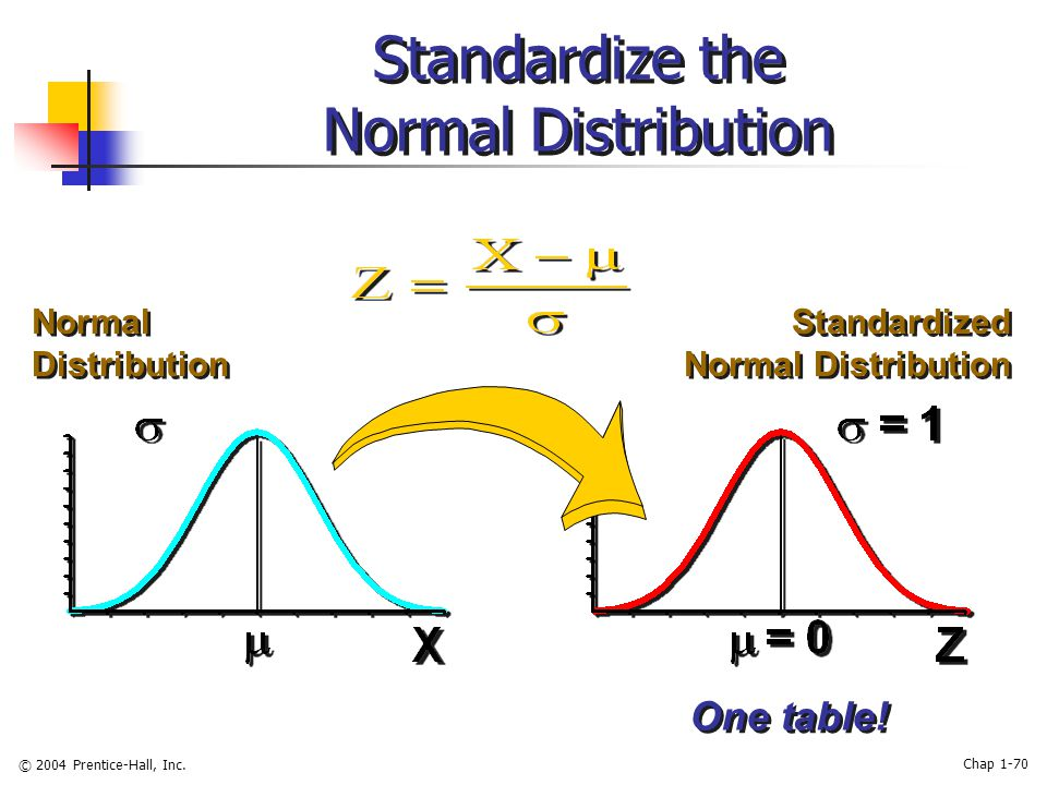 © 2004 Prentice-Hall, Inc. Chap 1-70 Standardize the Normal Distribution One table.