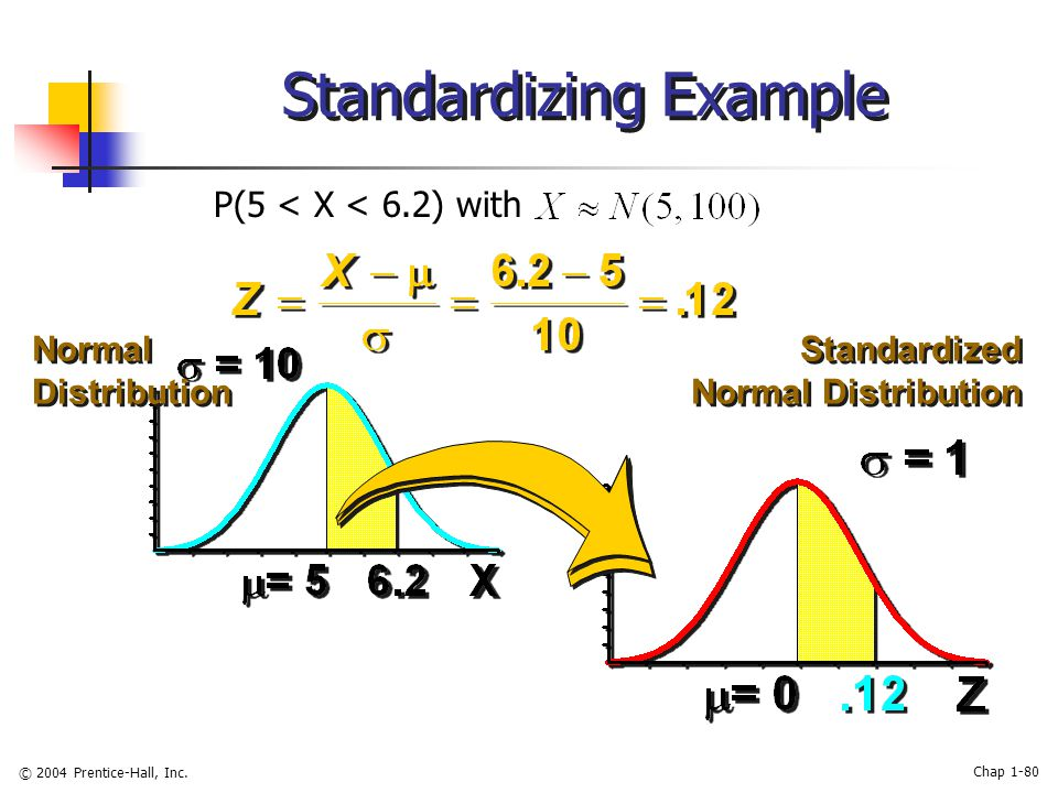 © 2004 Prentice-Hall, Inc. Chap 1-80 Standardizing Example Normal Distribution Standardized Normal Distribution P(5 < X < 6.2) with