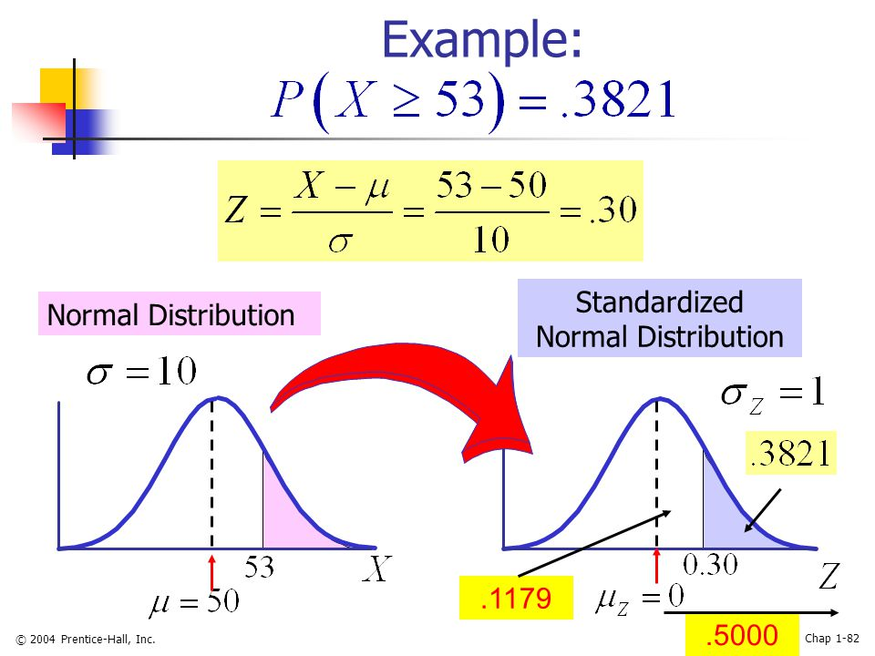 © 2004 Prentice-Hall, Inc. Chap 1-82.5000 Example: Normal Distribution Standardized Normal Distribution.1179