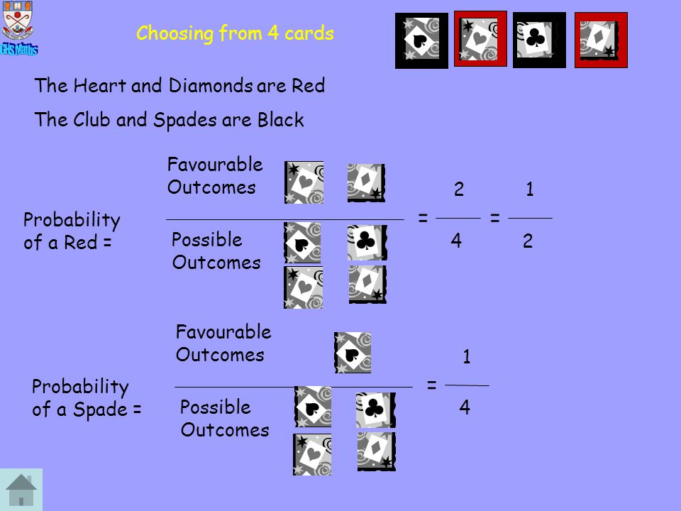 Choosing from 4 cards Probability of a Red = Favourable Outcomes Possible Outcomes = 2 4 = 1 2 The Heart and Diamonds are Red The Club and Spades are