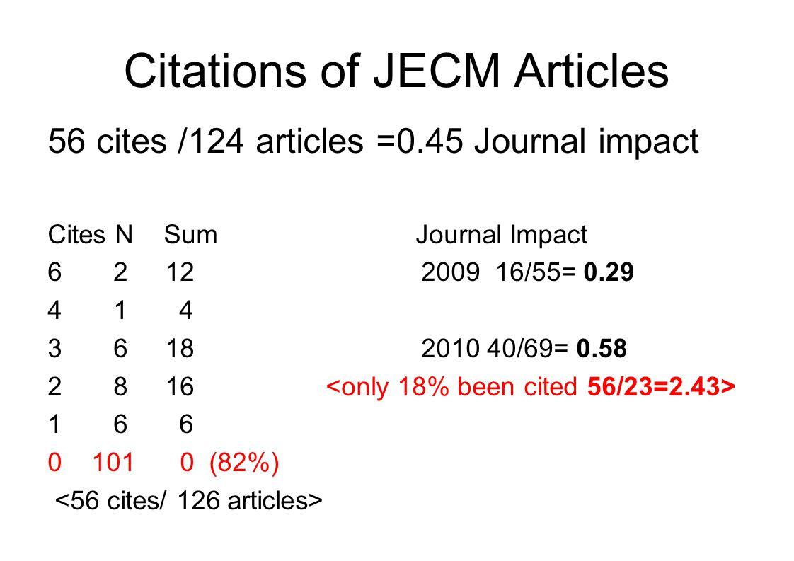 Citations of JECM Articles 56 cites /124 articles =0.45 Journal impact Cites N Sum Journal Impact 6 2 12 2009 16/55= 0.29 4 1 4 3 6 18 2010 40/69= 0.58 2 8 16 1 6 6 0 101 0 (82%)