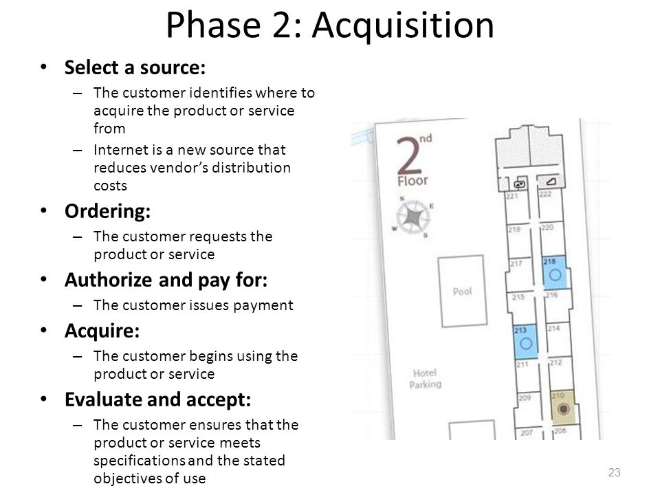 Phase 2: Acquisition Select a source: – The customer identifies where to acquire the product or service from – Internet is a new source that reduces vendor's distribution costs Ordering: – The customer requests the product or service Authorize and pay for: – The customer issues payment Acquire: – The customer begins using the product or service Evaluate and accept: – The customer ensures that the product or service meets specifications and the stated objectives of use 23