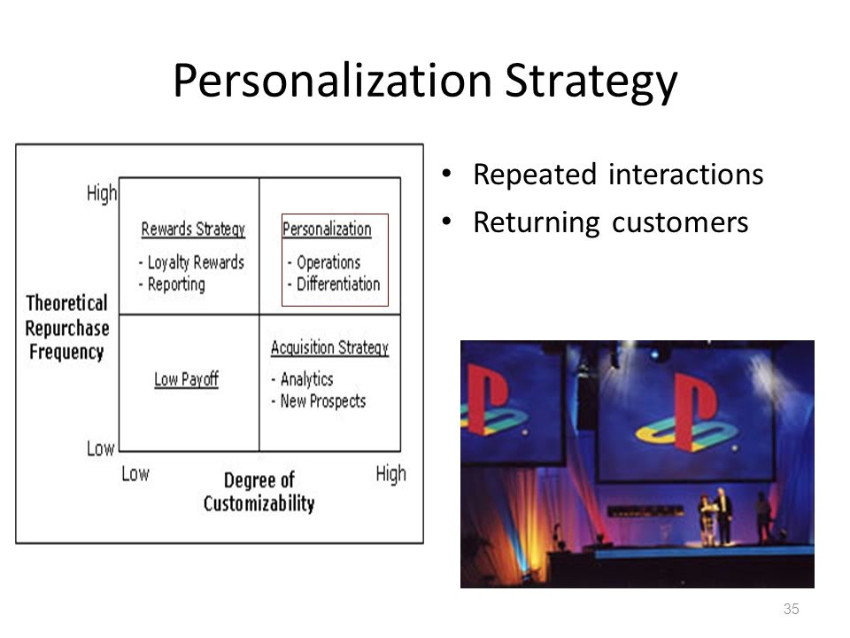 Personalization Strategy Repeated interactions Returning customers 35