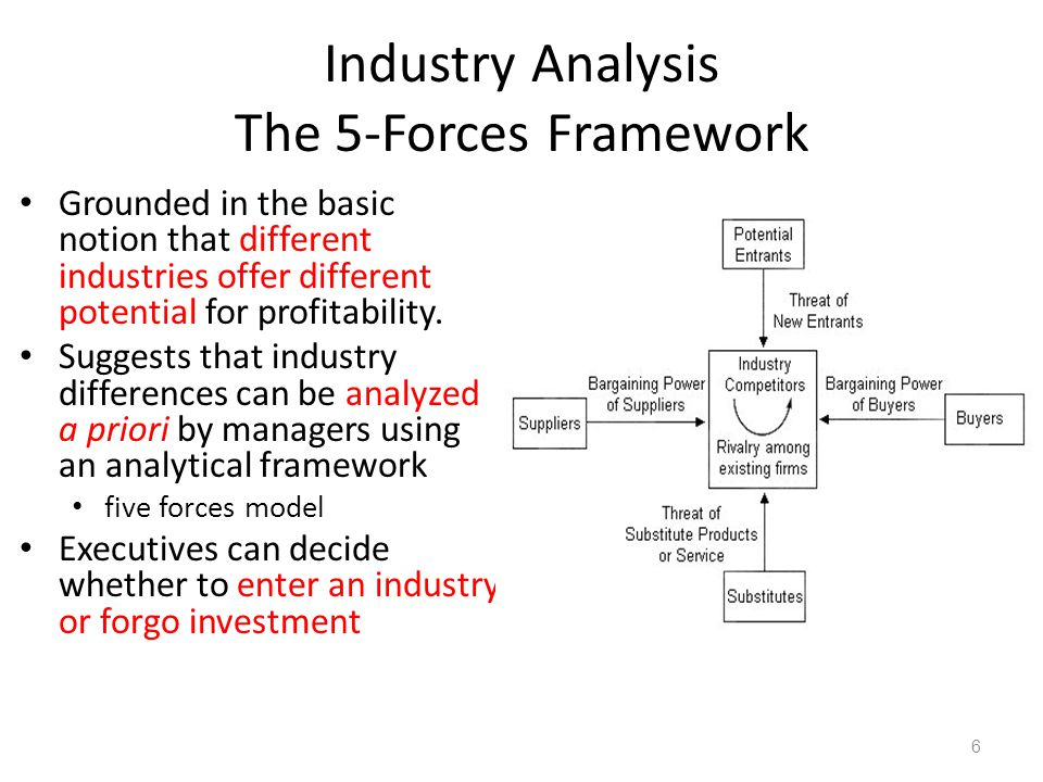 Industry Analysis The 5-Forces Framework Grounded in the basic notion that different industries offer different potential for profitability. Suggests