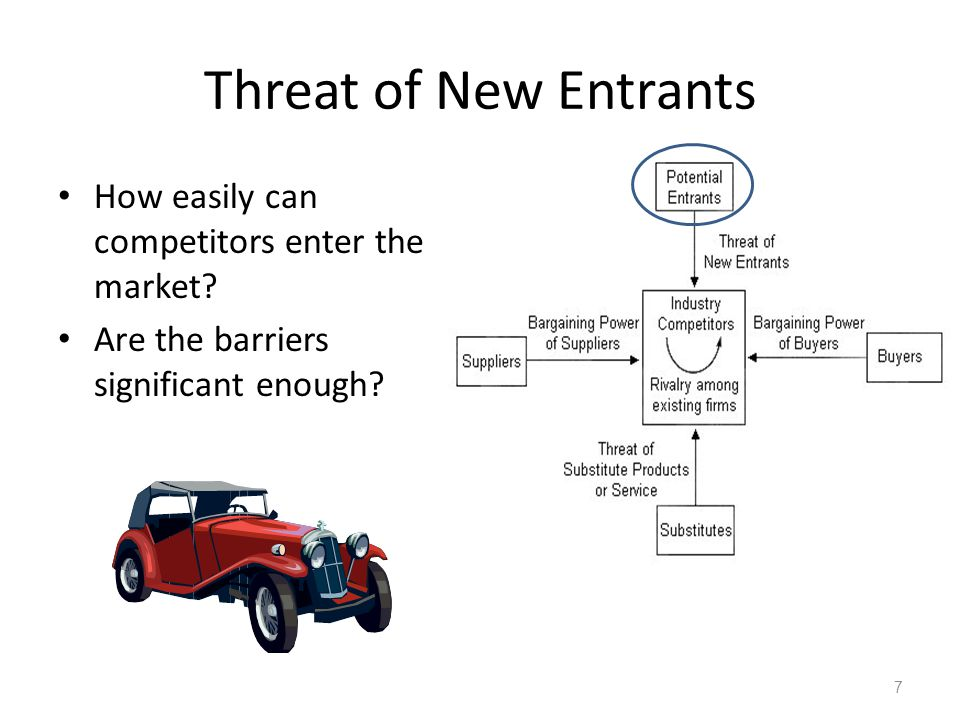 Threat of New Entrants How easily can competitors enter the market.