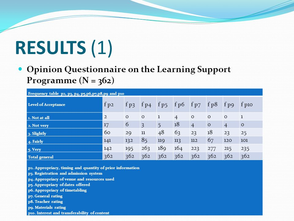 RESULTS (1) Opinion Questionnaire on the Learning Support Programme (N = 362) Frequency table p2, p3, p4, p5,p6,p7,p8,p9 and p10 Level of Acceptance f p2f p3f p4f p5f p6f p7f p8f p9f p10 1.