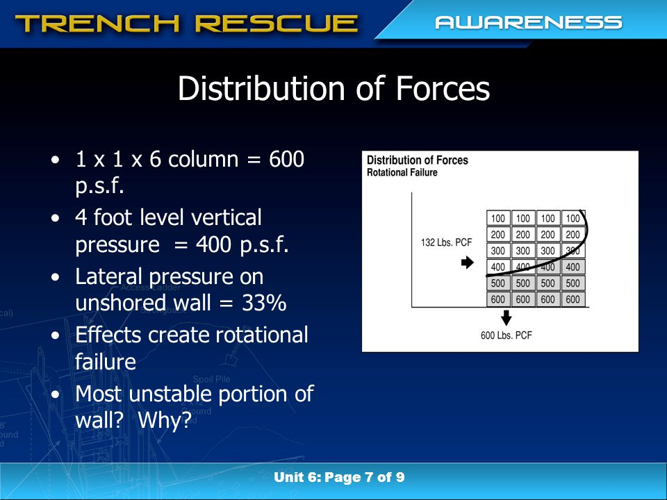 Distribution of Forces 1 x 1 x 6 column = 600 p.s.f. 4 foot level vertical pressure = 400 p.s.f. Lateral pressure on unshored wall = 33% Effects creat