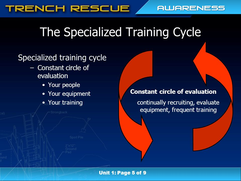 The Specialized Training Cycle Constant circle of evaluation continually recruiting, evaluate equipment, frequent training Specialized training cycle –Constant circle of evaluation Your people Your equipment Your training Unit 1: Page 5 of 9