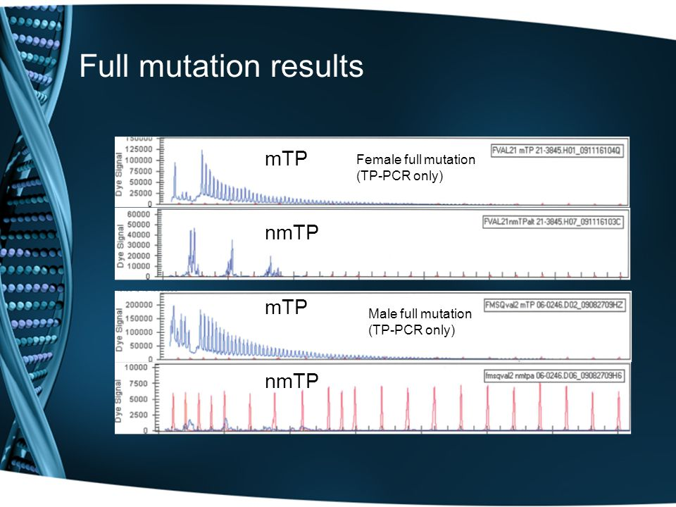 Full mutation results Male full mutation (TP-PCR only) Female full mutation (TP-PCR only) mTPnmTPmTPnmTP