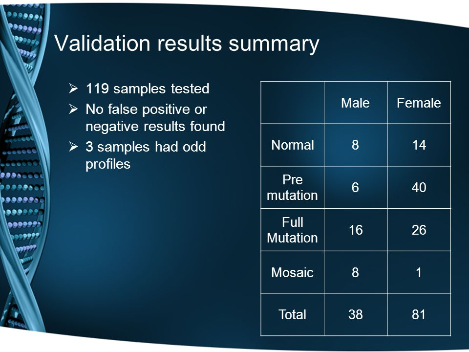 Validation results summary  119 samples tested  No false positive or negative results found  3 samples had odd profiles MaleFemale Normal814 Pre mutation 640 Full Mutation 1626 Mosaic81 Total3881
